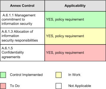 document status of each iso 27002 control